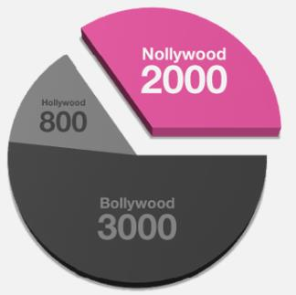 How does IrokoTV make money Nollywood