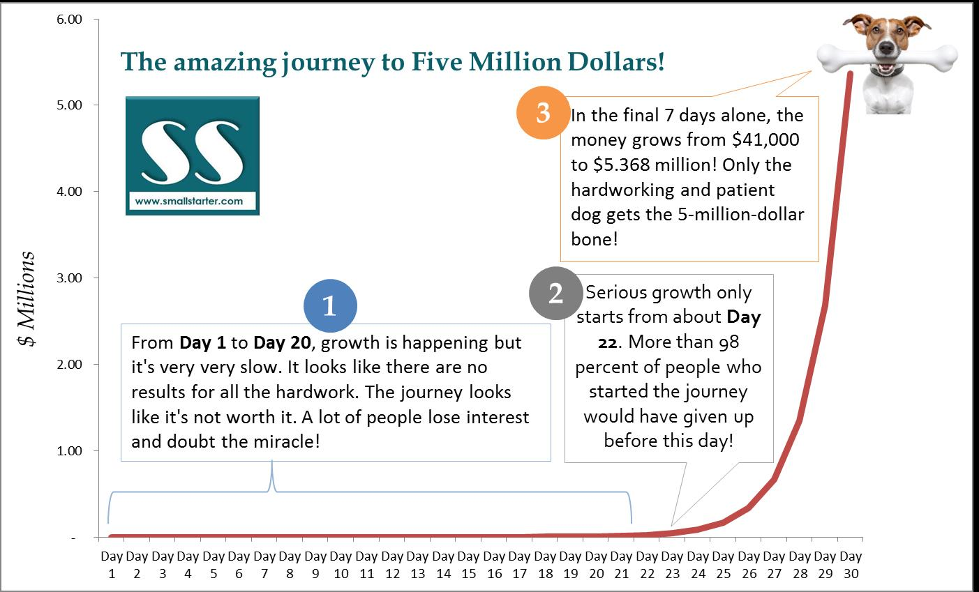 1. How to turn a penny into a million dollars 3