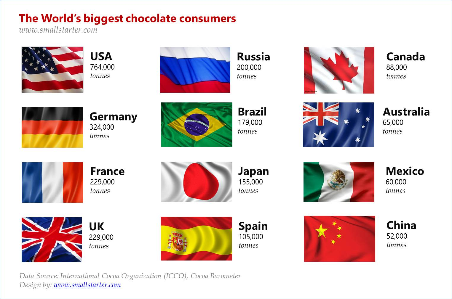 1. Chocolate business Worlds largest cholocate consumers