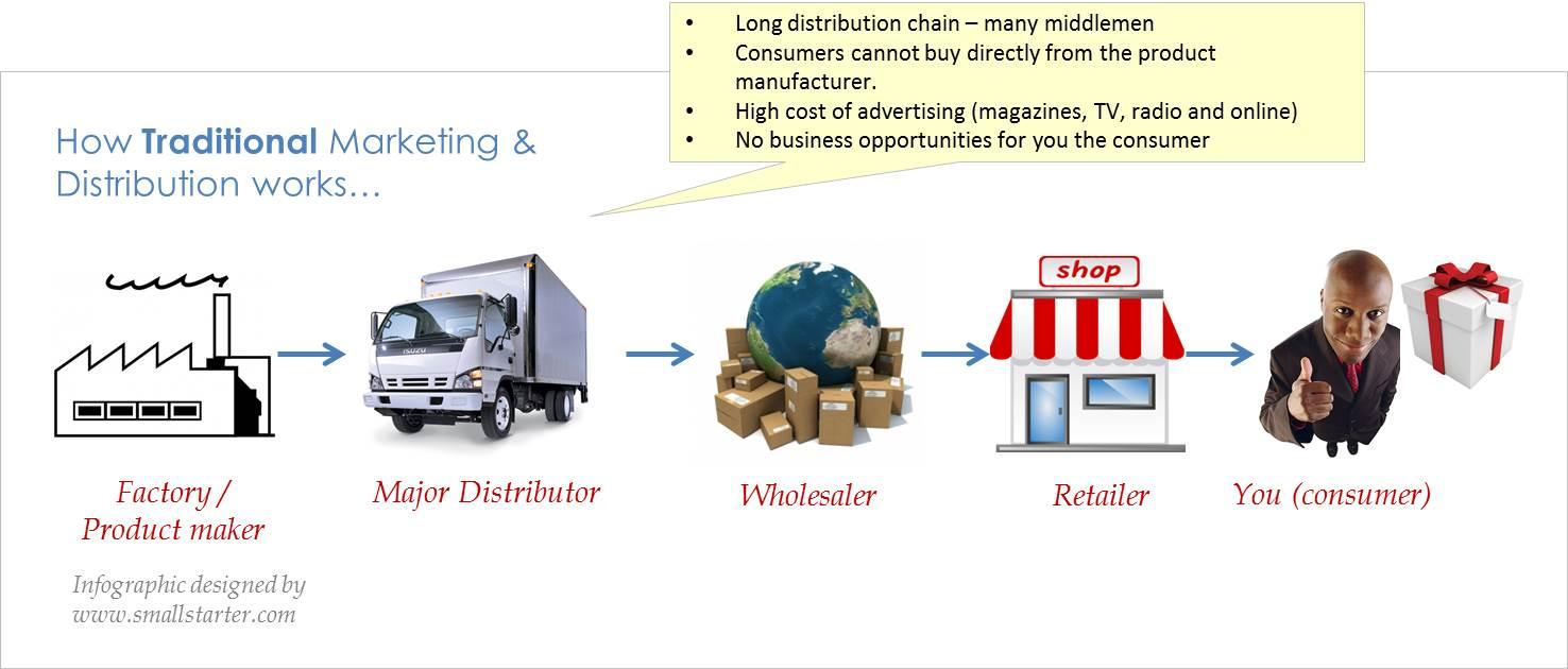 1.network marketing - traditional model
