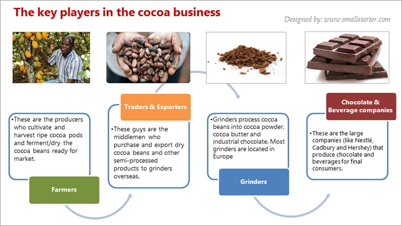 1. Cocoa Business in Africa 3