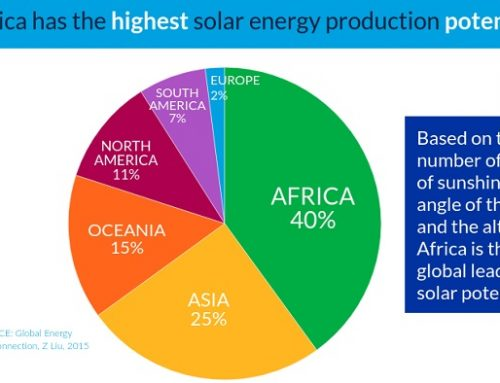 Solar energy is Africa's next big thing! How entrepreneurs